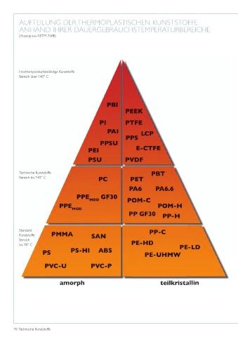 Hochtemperaturbeständige kunststoffe
